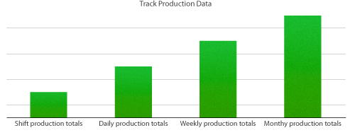 Production Data Tracking
